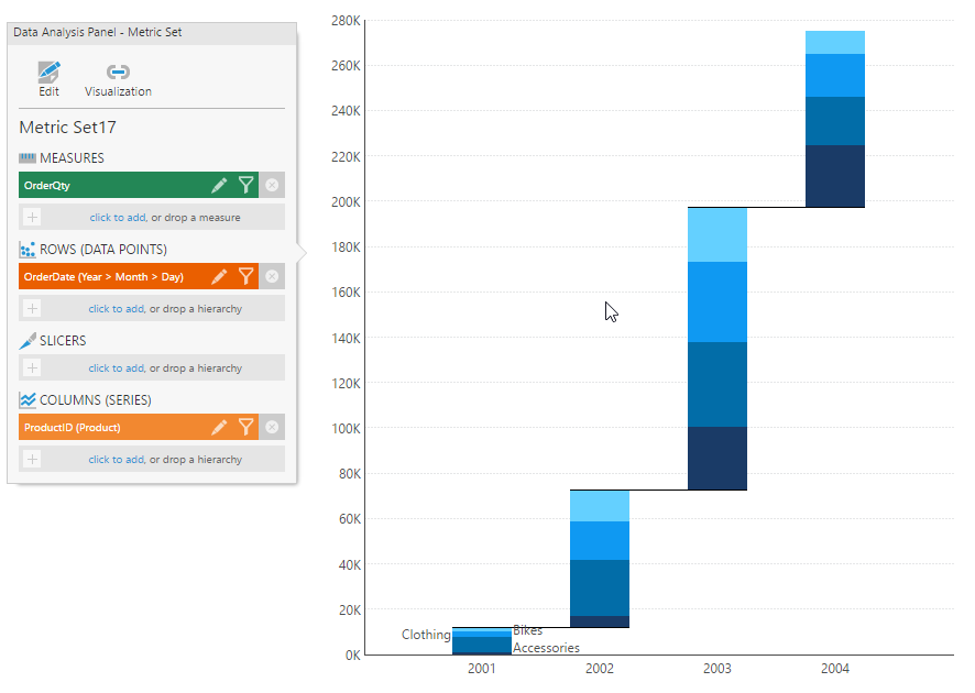 Waterfall chart with columns hierarchy
